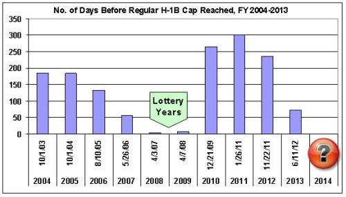 H-1B cap dates graph